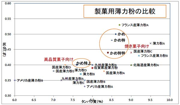 田中製粉の薄力粉比較